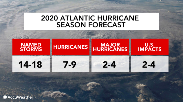 Accuweather 2020 Hurricane Forcast